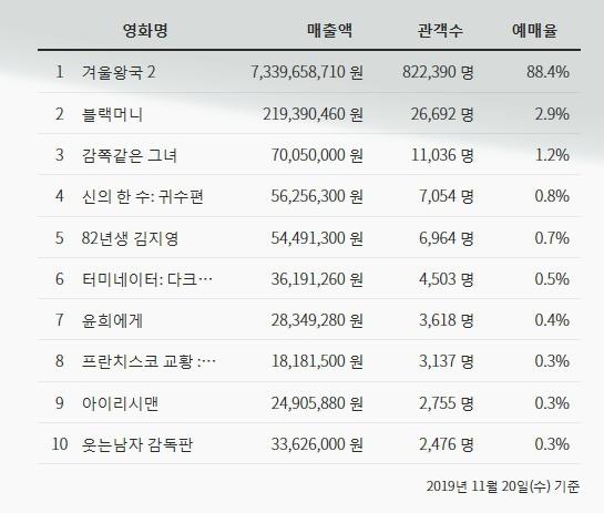 겨울왕국2 개봉 하루 전 예매율.jpg