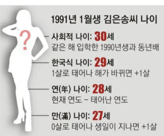 헷갈리는 한국식 나이법