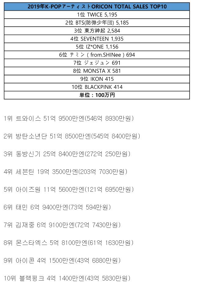 2019년 케이팝 가수 오리콘 매출현황