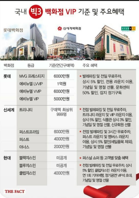 현대 롯데 신세계 백화점 vip기준
