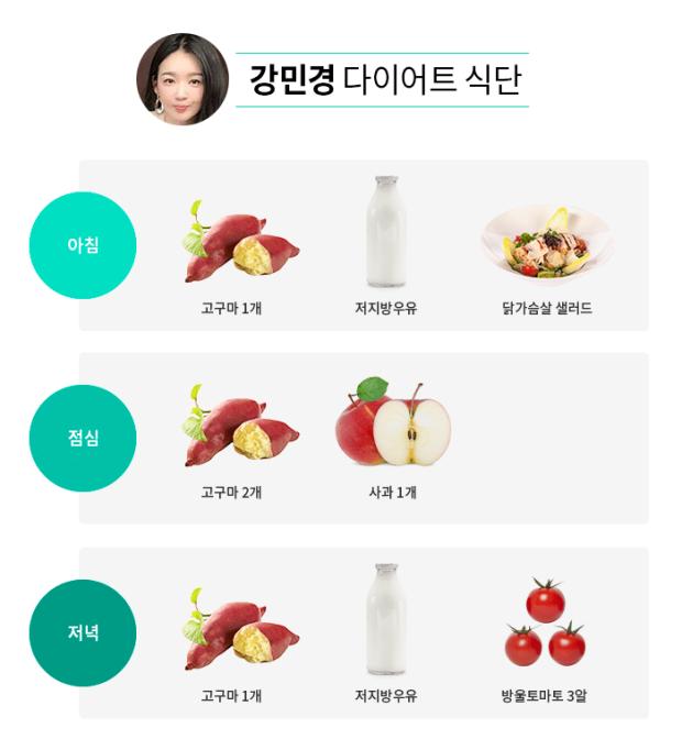 강민경 다이어트 식단을 본 강민경