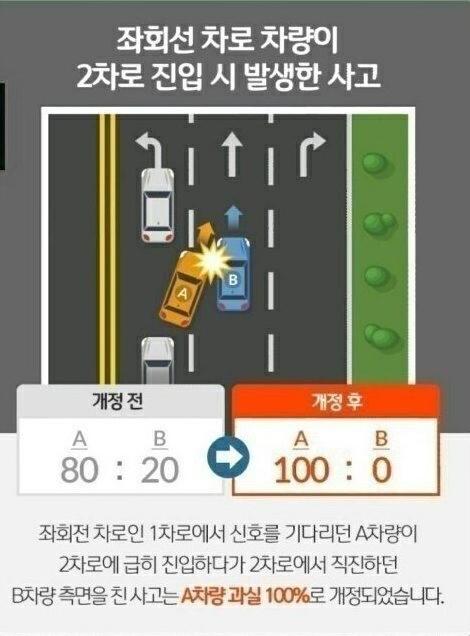 개정되는 교통법