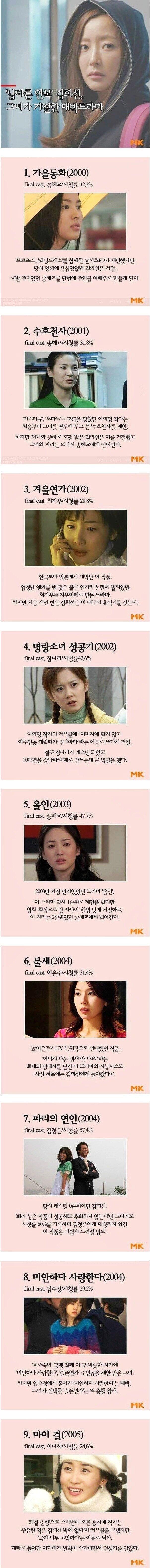 김희선이 거절한 드라마 스케일