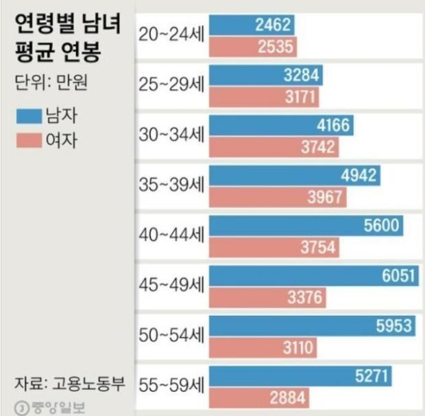 현재  남녀 평균 연봉