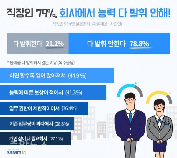 직장인 79%, 회사에서 100% 능력 발휘 안 한다
