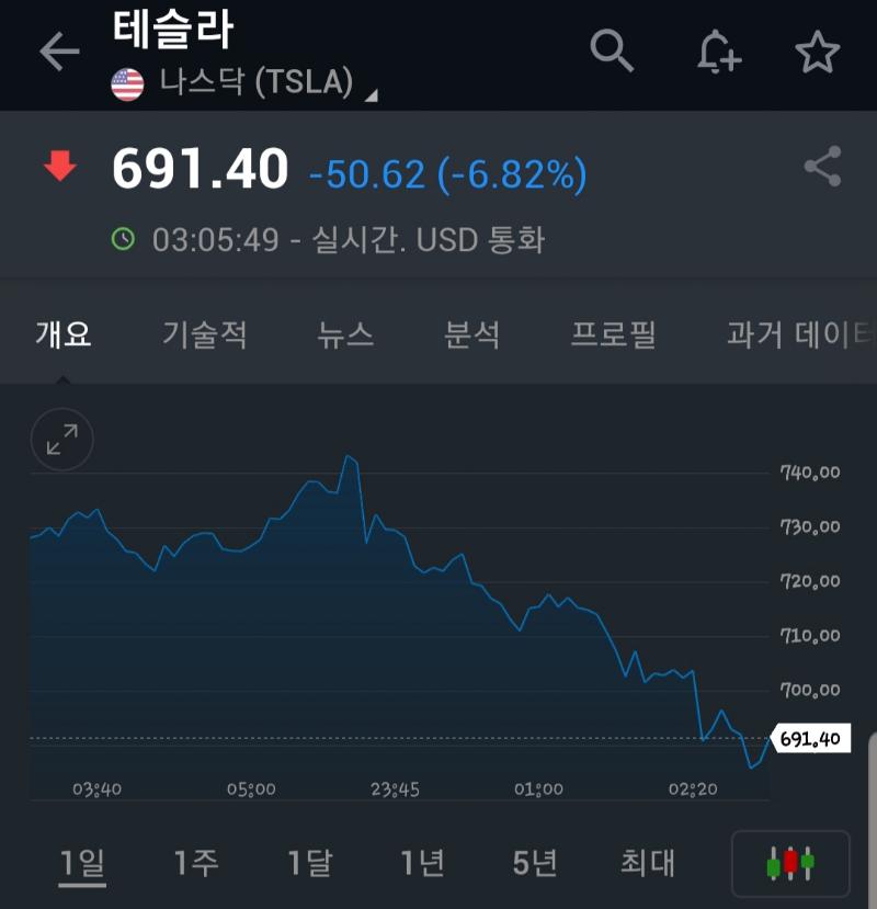 미국 주식 급락중 feat.테슬라
